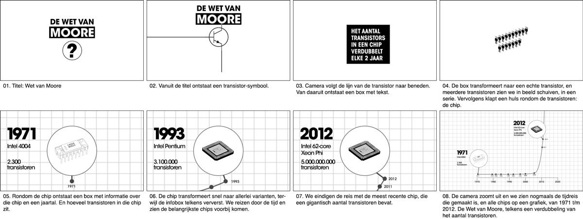 Dwdd Storyboard Wet Van Moore